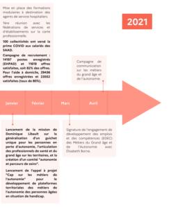 Chrono-PlanAction-GrandAge 2021-03-01